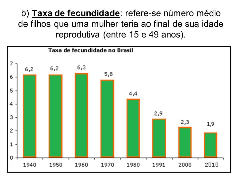 b) Taxa de fecundidade: refere-se número médio de filhos que uma mulher teria ao final de sua idade reprodutiva (entre 15 e 49 anos).