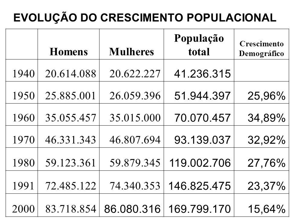 EVOLUÇÃO DO CRESCIMENTO POPULACIONAL