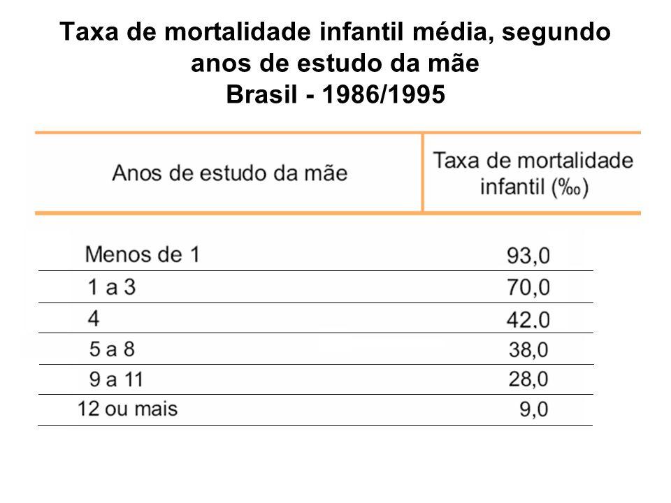 Taxa de mortalidade infantil média, segundo anos de estudo da mãe Brasil - 1986/1995