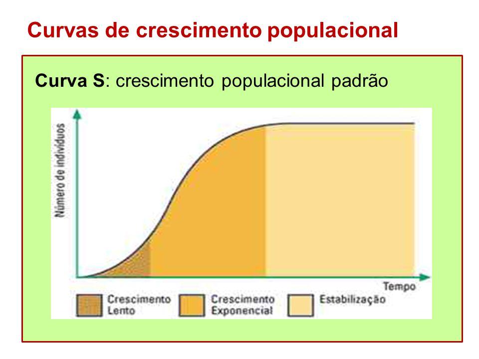 Curvas de crescimento populacional