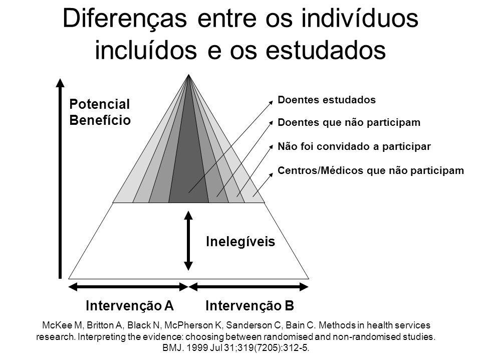 Diferenças entre os indivíduos incluídos e os estudados
