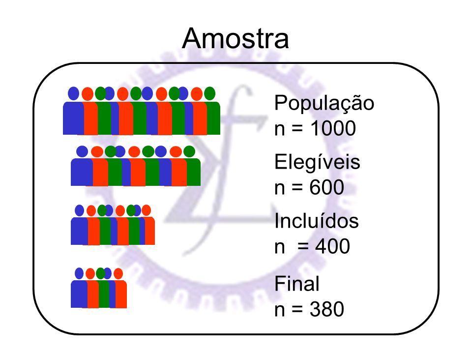 Amostra População n = 1000 Elegíveis n = 600 Incluídos n = 400