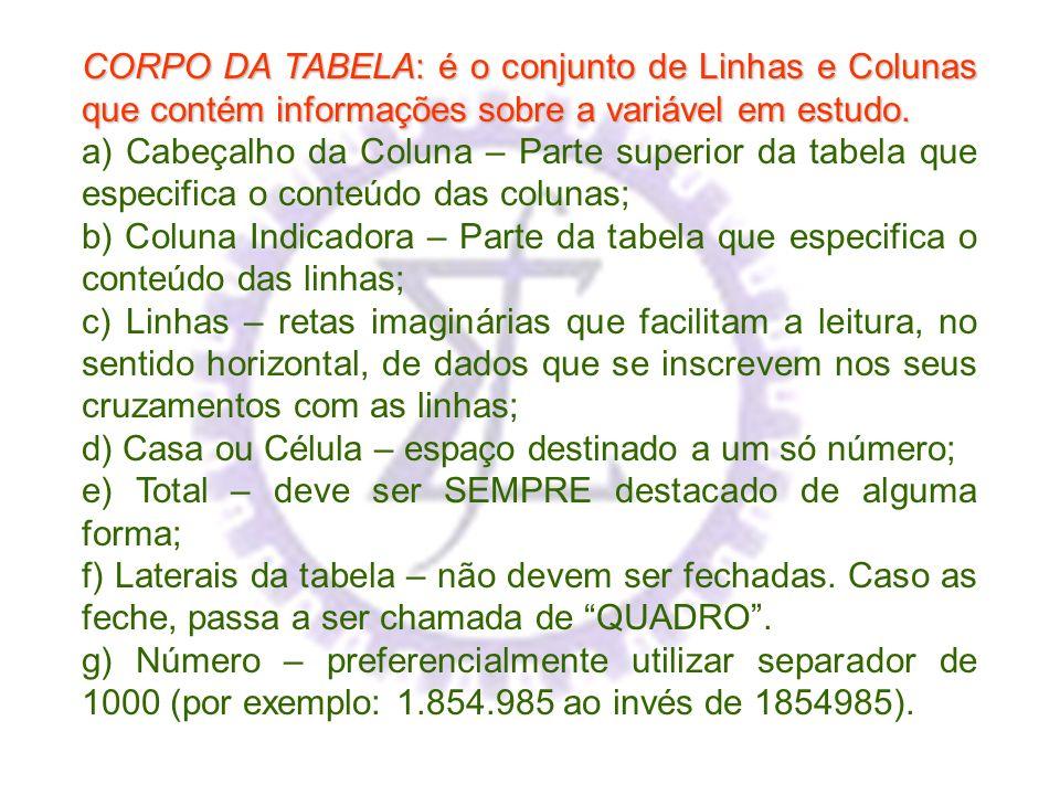 CORPO DA TABELA: é o conjunto de Linhas e Colunas que contém informações sobre a variável em estudo.