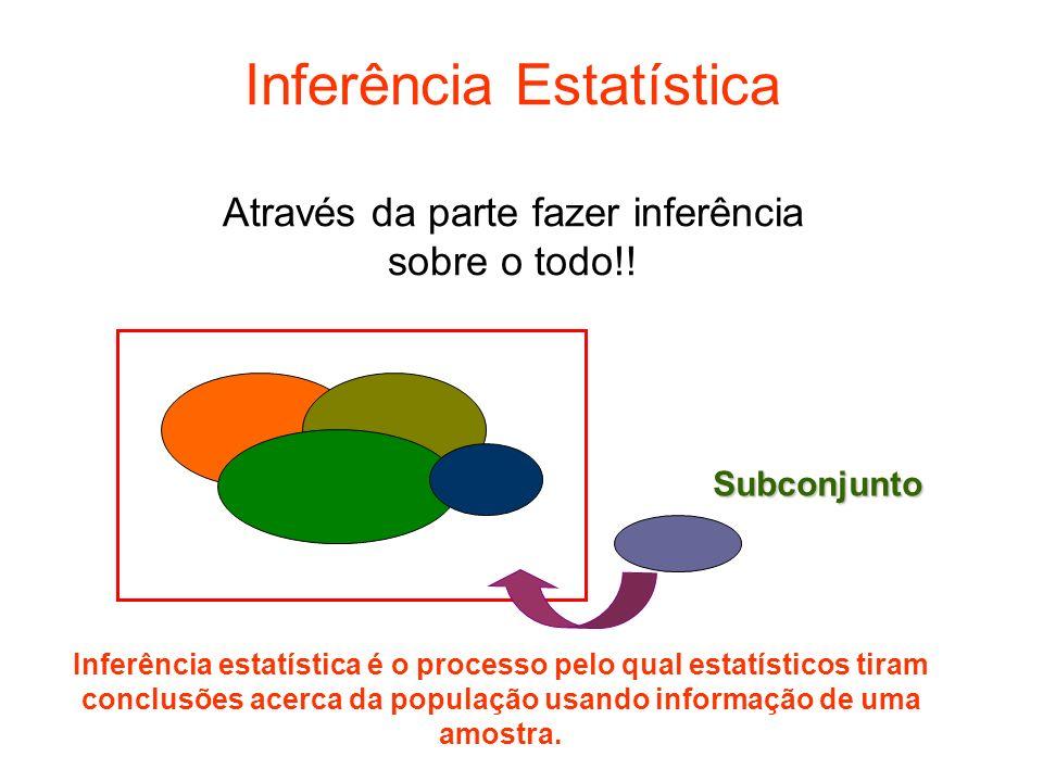 Inferência Estatística Através da parte fazer inferência sobre o todo!!