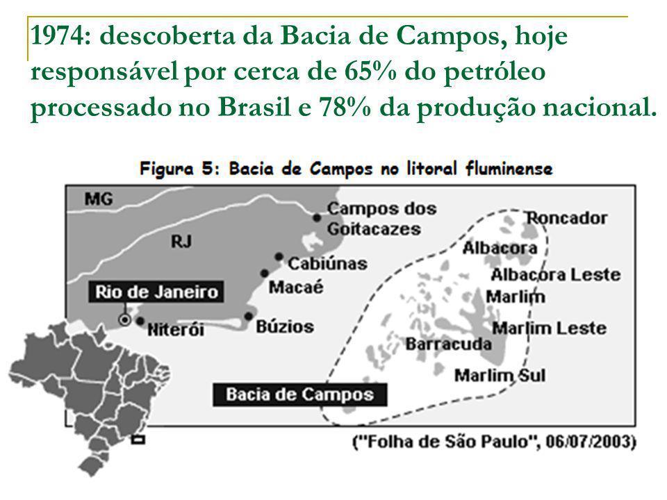 1974: descoberta da Bacia de Campos, hoje responsável por cerca de 65% do petróleo processado no Brasil e 78% da produção nacional.