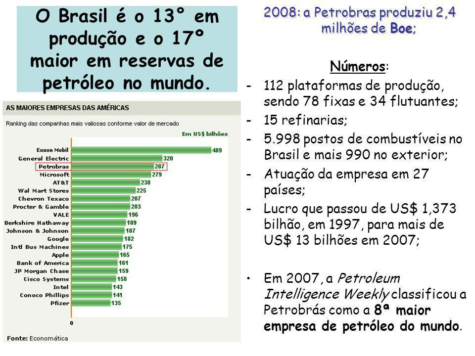 2008: a Petrobras produziu 2,4 milhões de Boe;