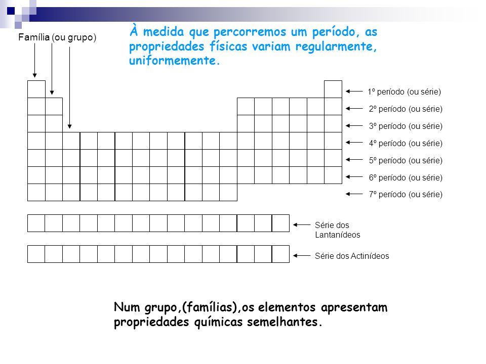 À medida que percorremos um período, as propriedades físicas variam regularmente, uniformemente.