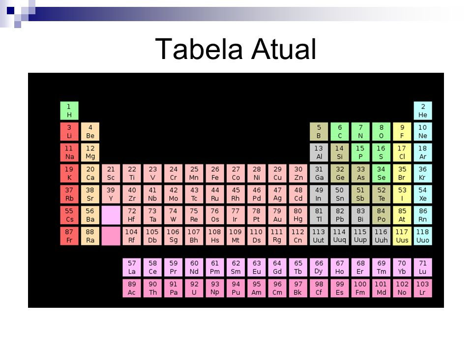 Tabela Atual
