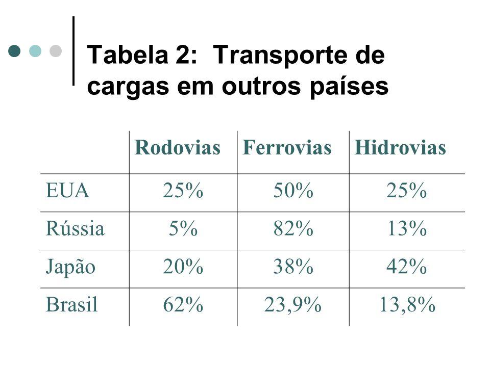 Tabela 2: Transporte de cargas em outros países