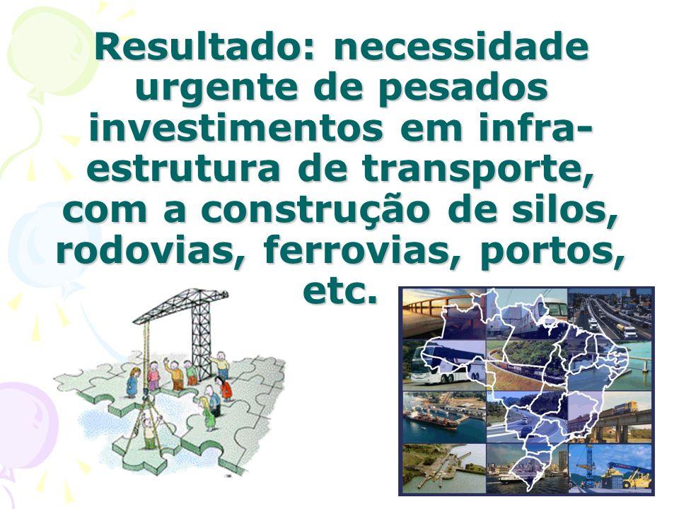 Resultado: necessidade urgente de pesados investimentos em infra-estrutura de transporte, com a construção de silos, rodovias, ferrovias, portos, etc.