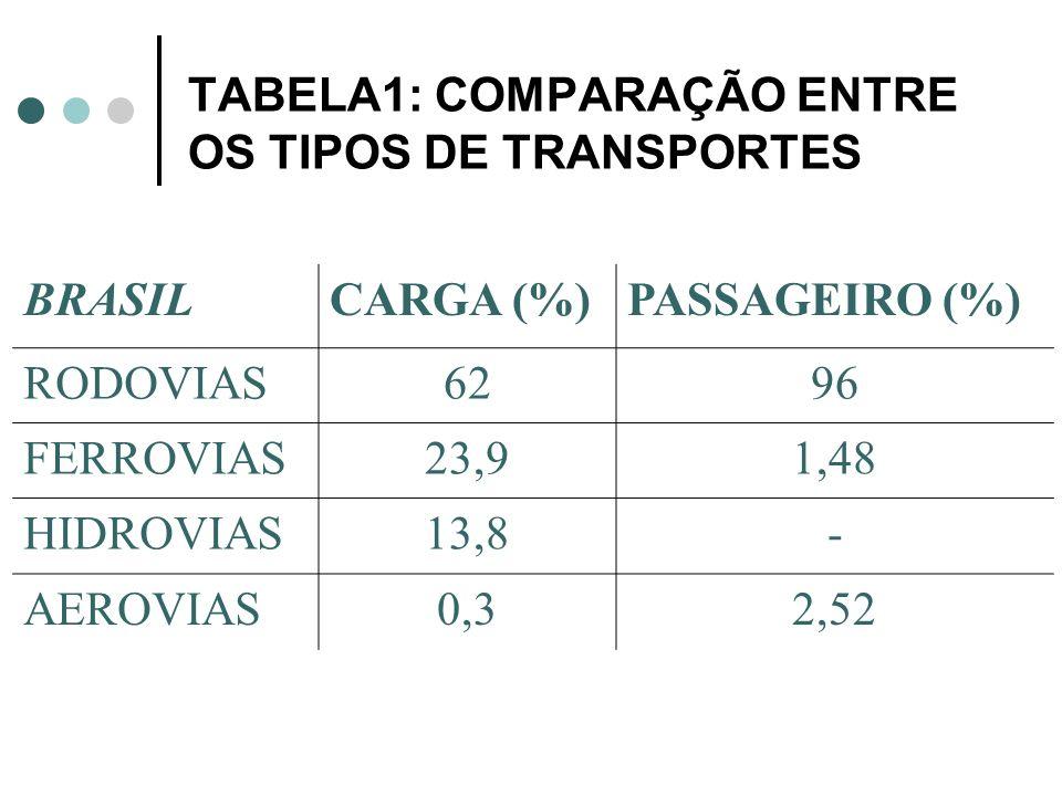 TABELA1: COMPARAÇÃO ENTRE OS TIPOS DE TRANSPORTES