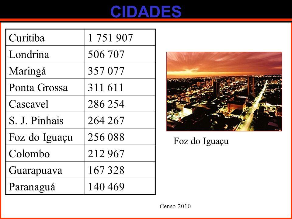 CIDADES Curitiba 1 751 907 Londrina 506 707 Maringá 357 077