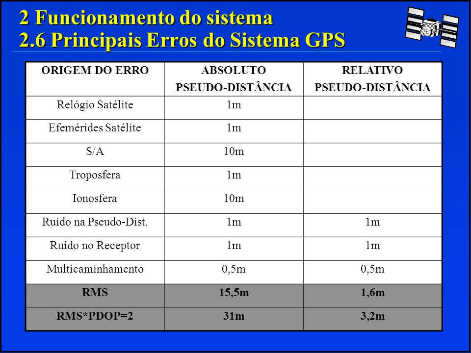 2 Funcionamento do sistema 2.6 Principais Erros do Sistema GPS