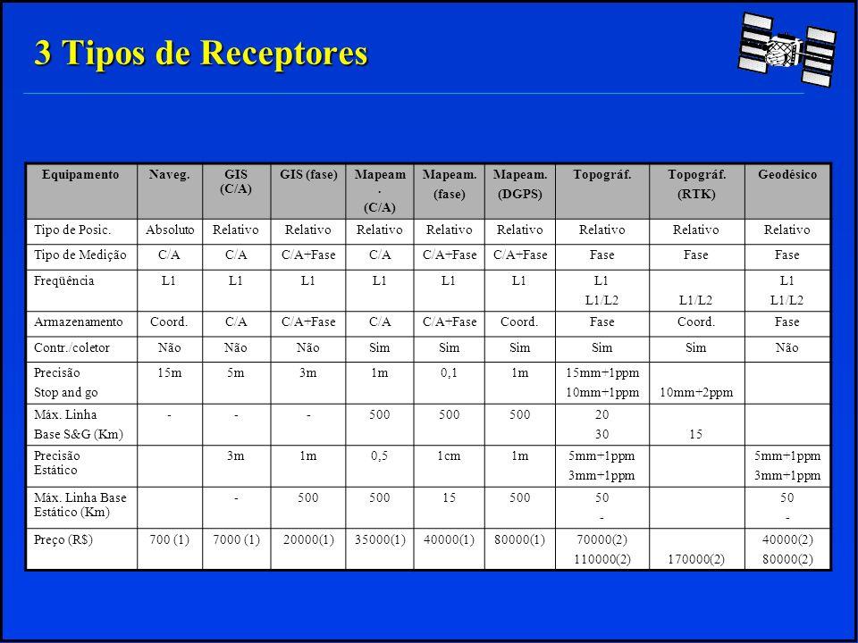 3 Tipos de Receptores Equipamento Naveg. GIS (C/A) GIS (fase) Mapeam.