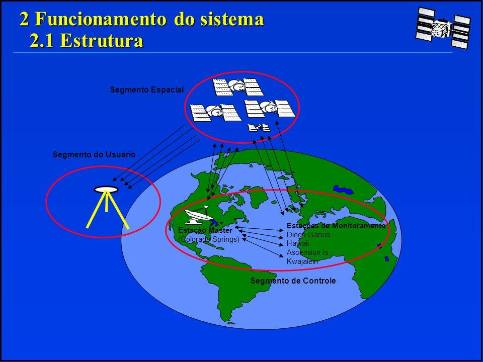 2 Funcionamento do sistema 2.1 Estrutura