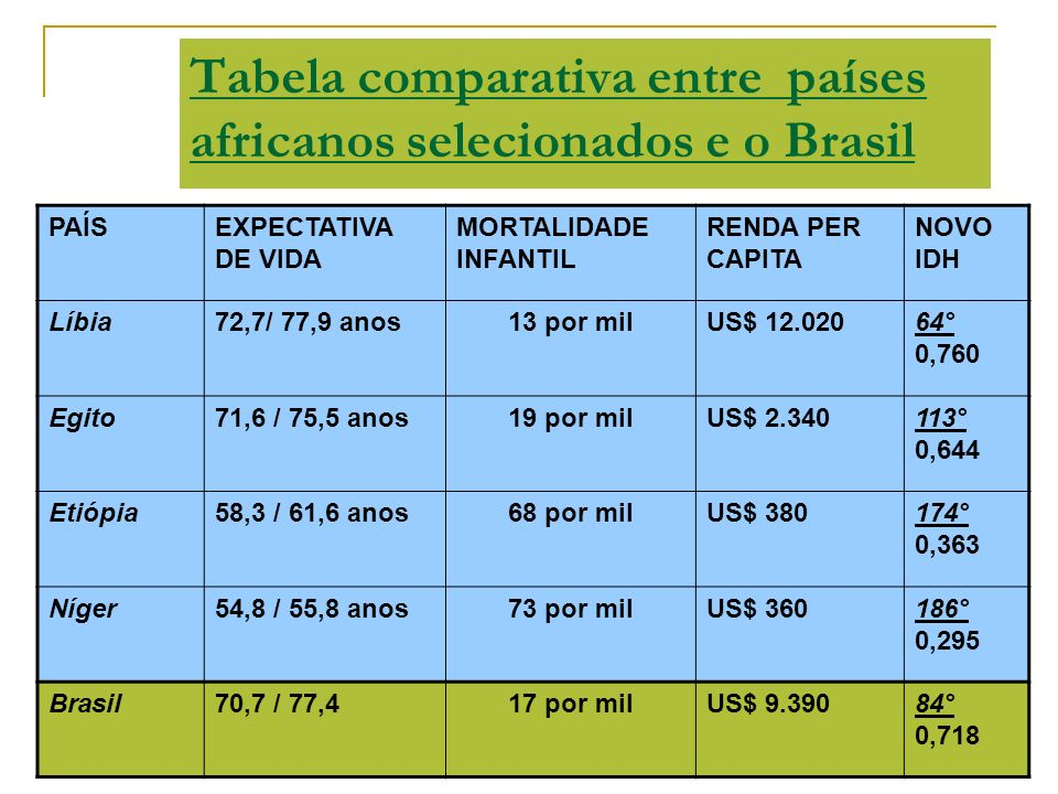 Tabela comparativa entre países africanos selecionados e o Brasil