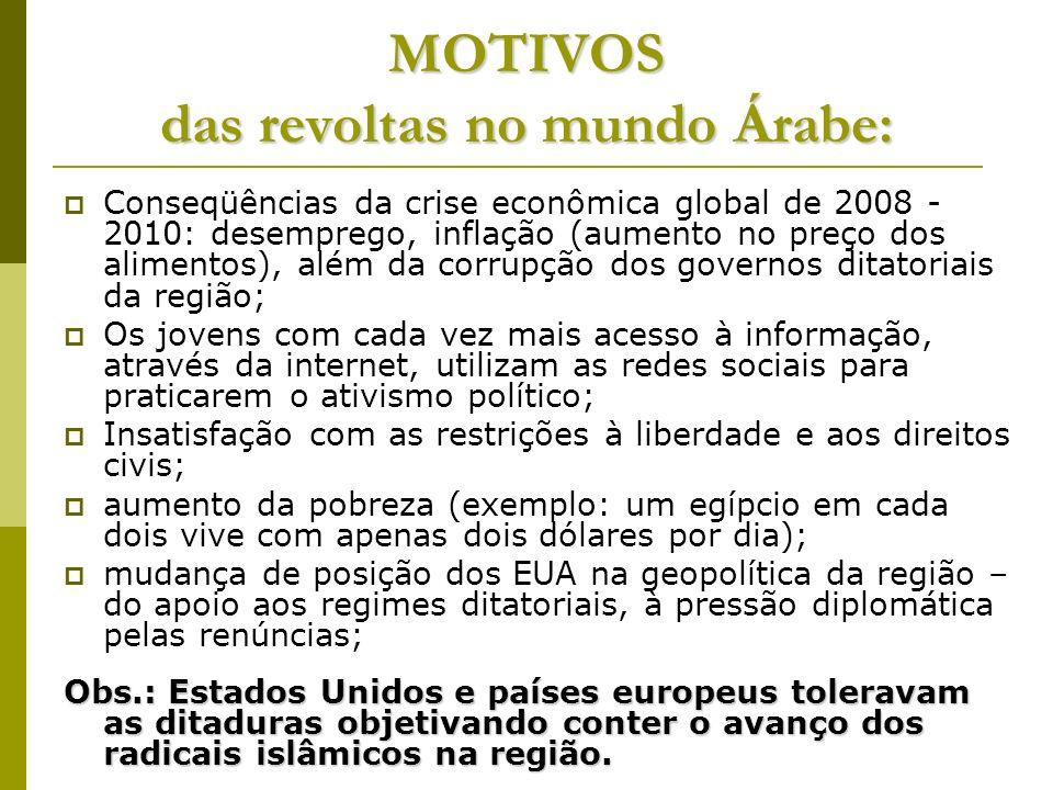 MOTIVOS das revoltas no mundo Árabe: