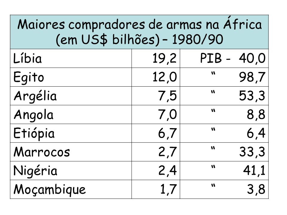 Maiores compradores de armas na África
