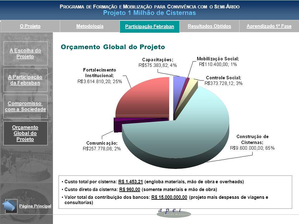 Participação Febraban Orçamento Global do Projeto
