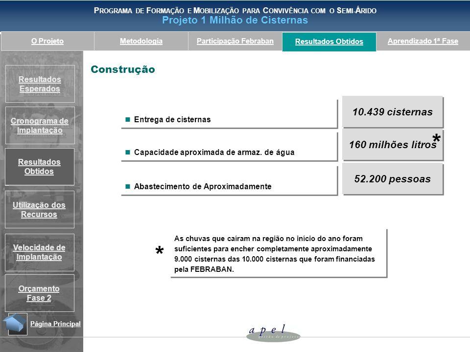 * * Construção 10.439 cisternas 160 milhões litros 52.200 pessoas