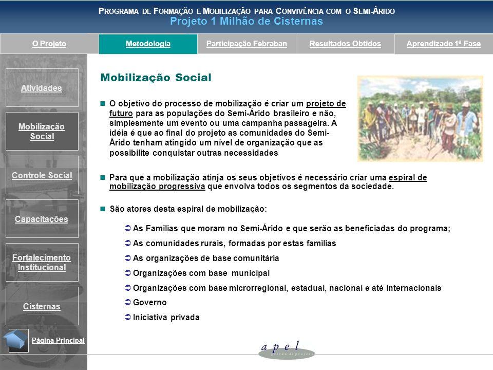Metodologia Mobilização Social.