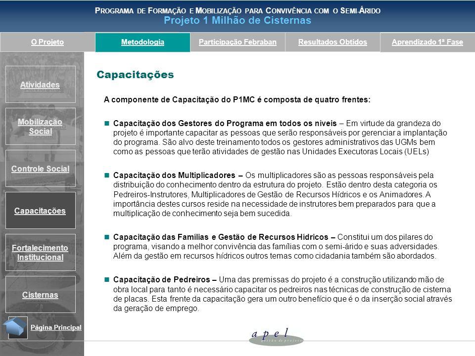 Metodologia Capacitações. A componente de Capacitação do P1MC é composta de quatro frentes: