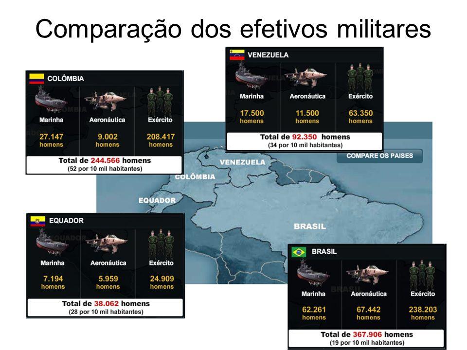Comparação dos efetivos militares