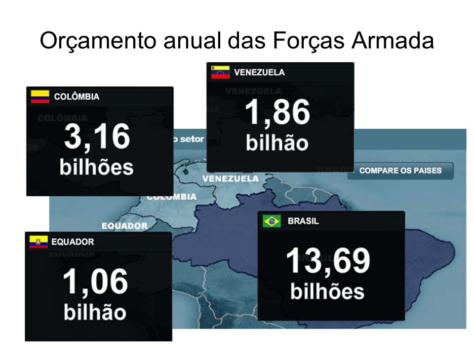 Orçamento anual das Forças Armada