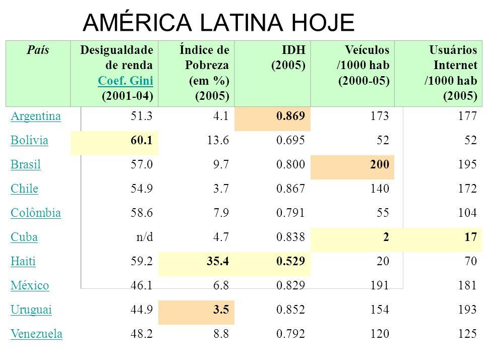 AMÉRICA LATINA HOJE País Desigualdade de renda Coef. Gini (2001-04)