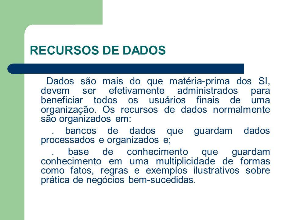 RECURSOS DE DADOS