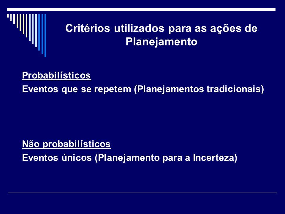 Critérios utilizados para as ações de Planejamento