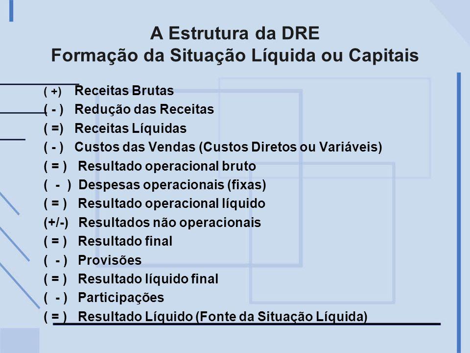 A Estrutura da DRE Formação da Situação Líquida ou Capitais