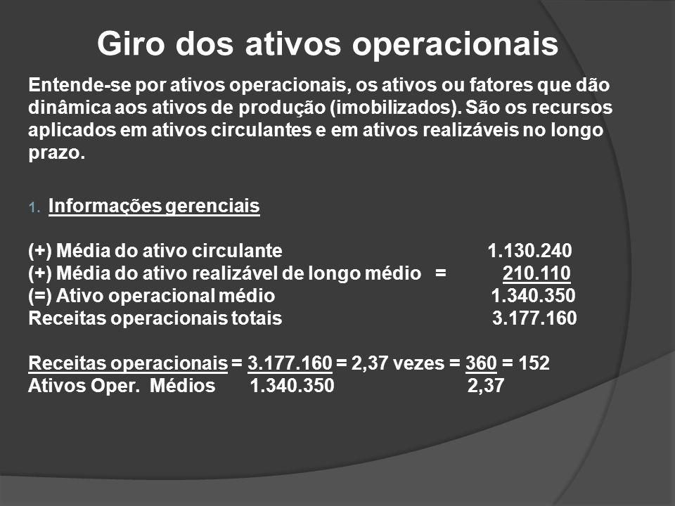 Giro dos ativos operacionais
