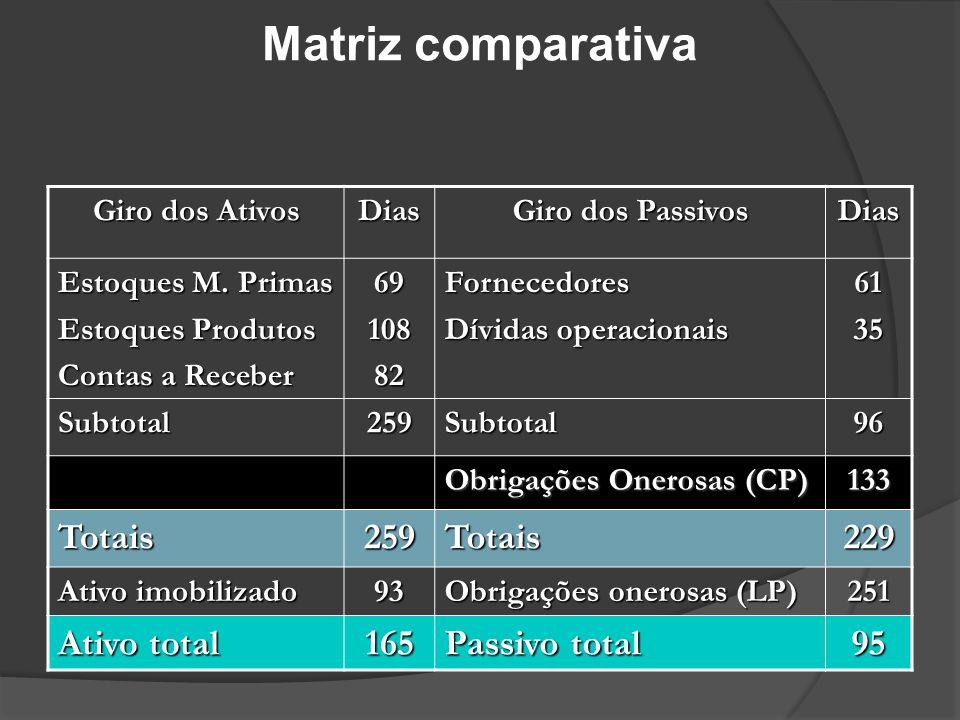 Matriz comparativa Totais 229 Ativo total 165 Passivo total 95