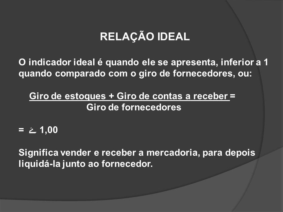 RELAÇÃO IDEALO indicador ideal é quando ele se apresenta, inferior a 1. quando comparado com o giro de fornecedores, ou: