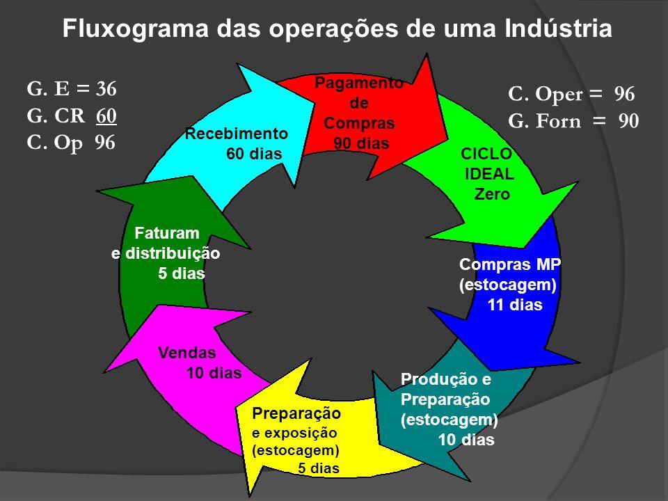Fluxograma das operações de uma Indústria