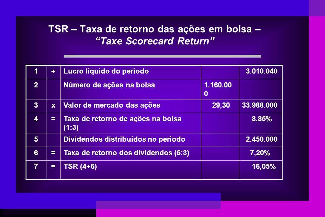 TSR – Taxa de retorno das ações em bolsa – Taxe Scorecard Return