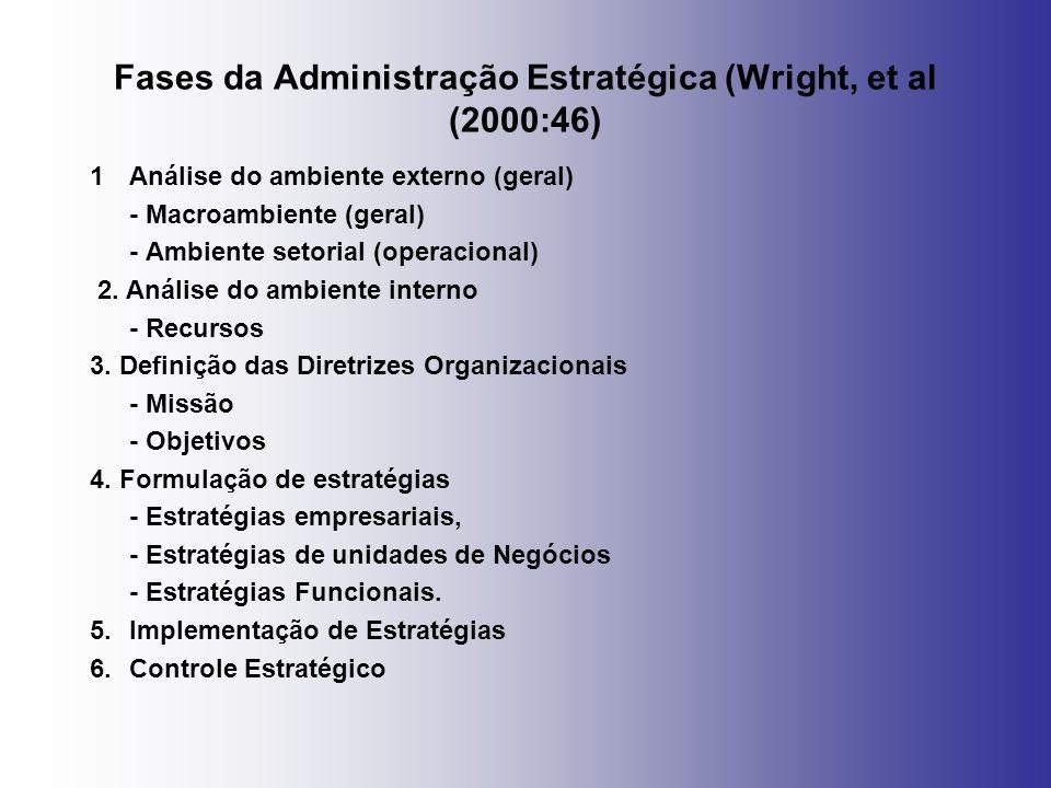 Fases da Administração Estratégica (Wright, et al (2000:46)