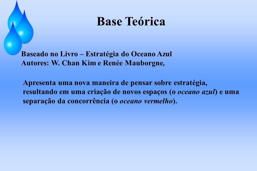 Base Teórica Baseado no Livro – Estratégia do Oceano Azul