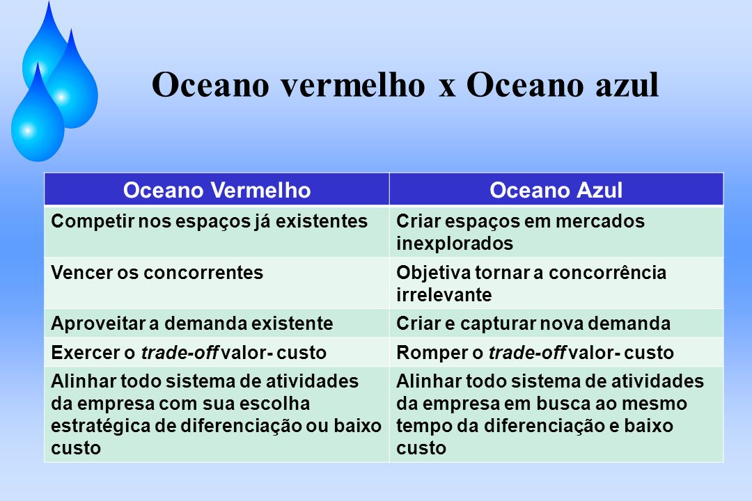 Oceano vermelho x Oceano azul