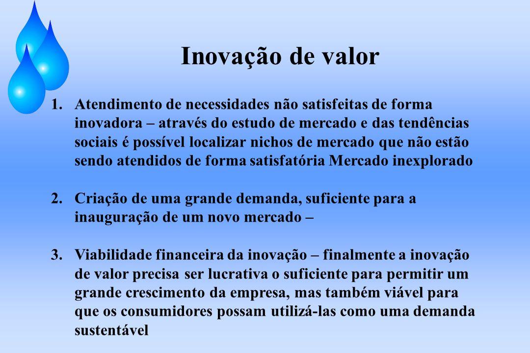 Inovação de valor