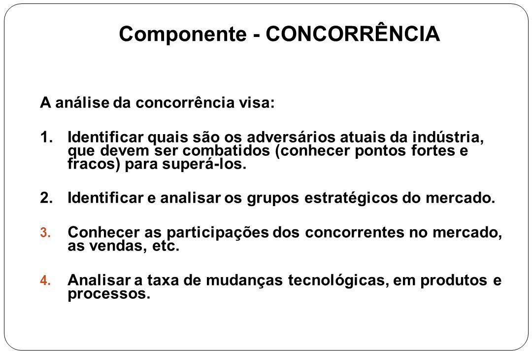 Componente - CONCORRÊNCIA
