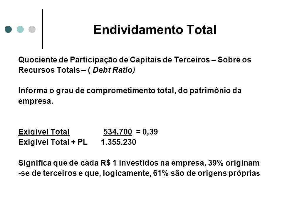 Endividamento Total Quociente de Participação de Capitais de Terceiros – Sobre os. Recursos Totais – ( Debt Ratio)
