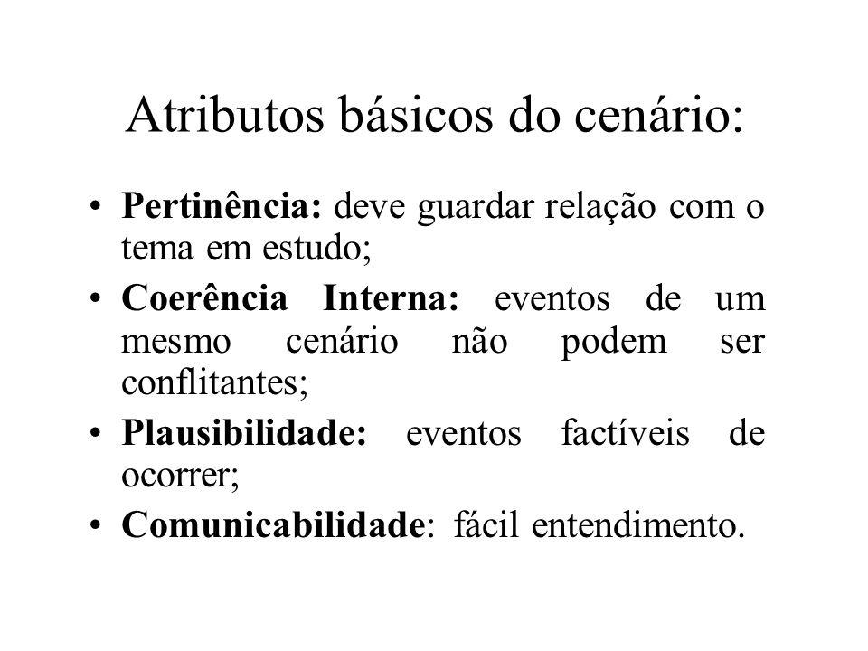 Atributos básicos do cenário: