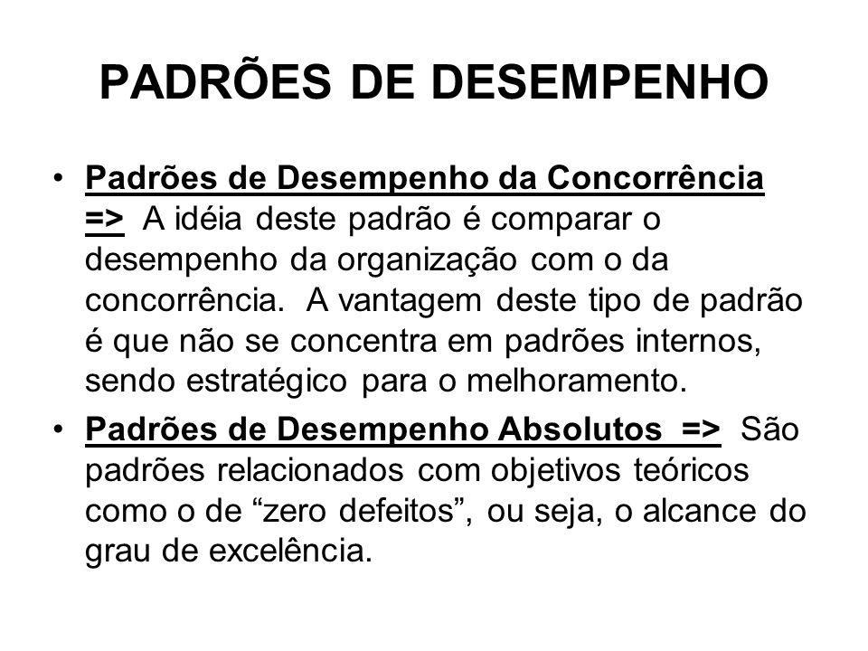 PADRÕES DE DESEMPENHO
