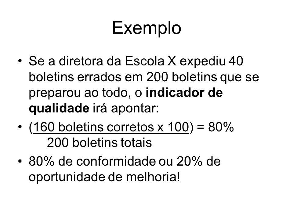 ExemploSe a diretora da Escola X expediu 40 boletins errados em 200 boletins que se preparou ao todo, o indicador de qualidade irá apontar: