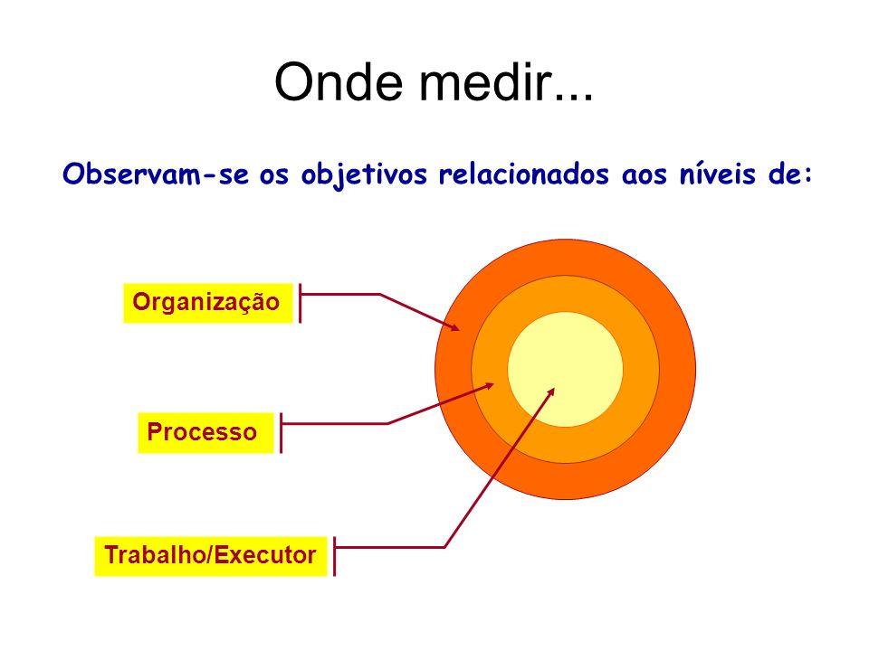 Observam-se os objetivos relacionados aos níveis de: