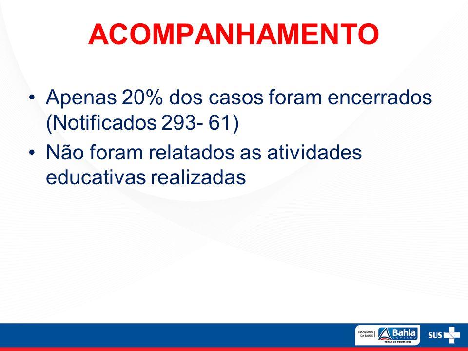 ACOMPANHAMENTO Apenas 20% dos casos foram encerrados (Notificados 293- 61) Não foram relatados as atividades educativas realizadas.