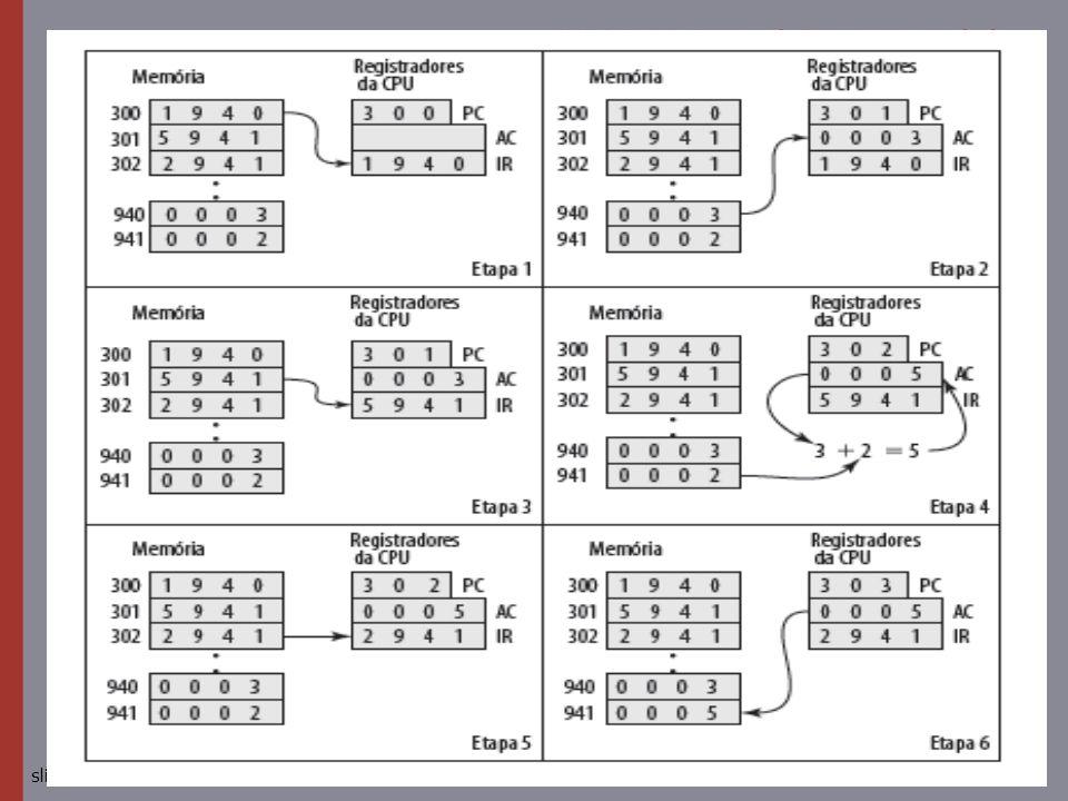Exemplo de execução de programa