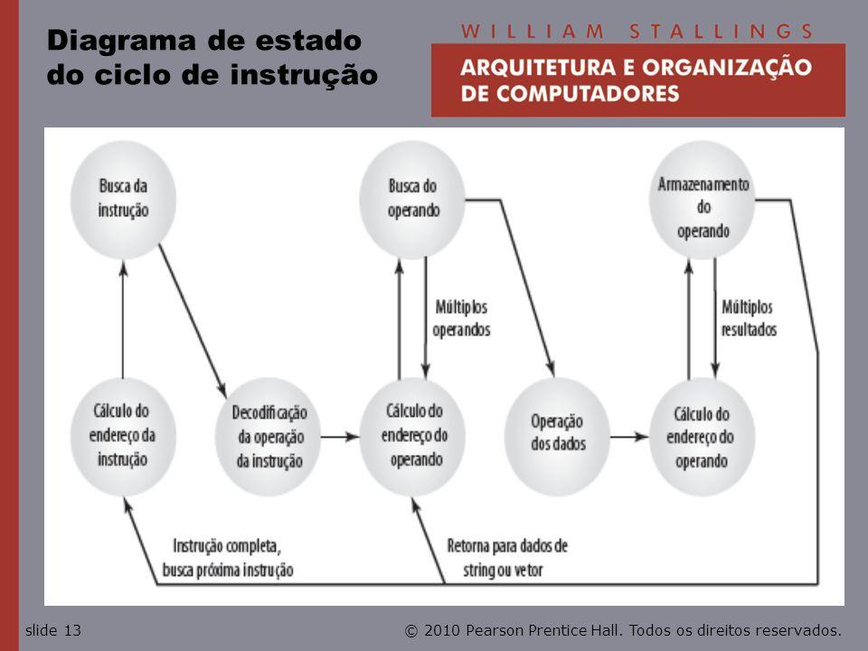 Diagrama de estado do ciclo de instrução